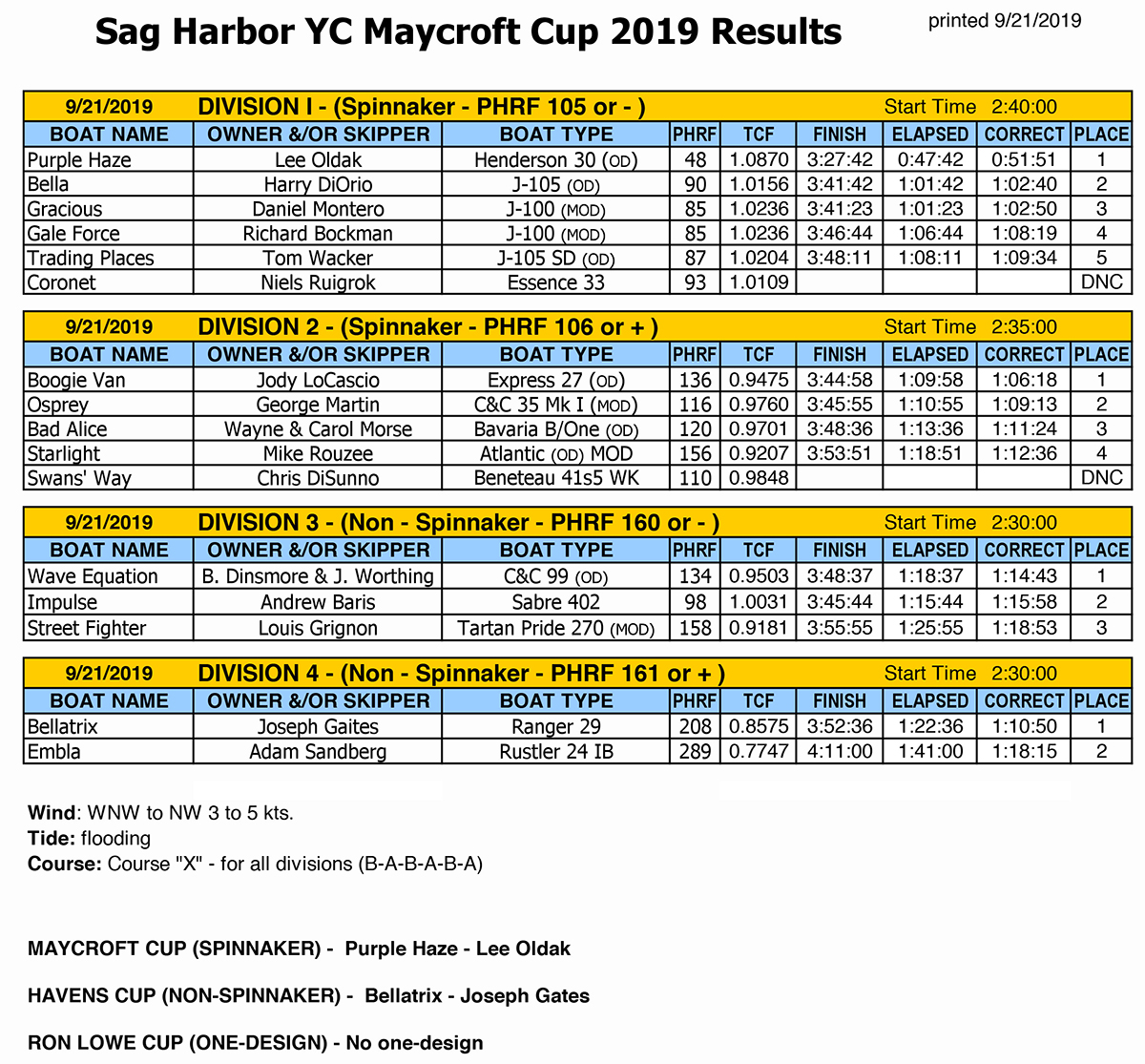 Maycroft Cup 2019 Scoring Results FINAL